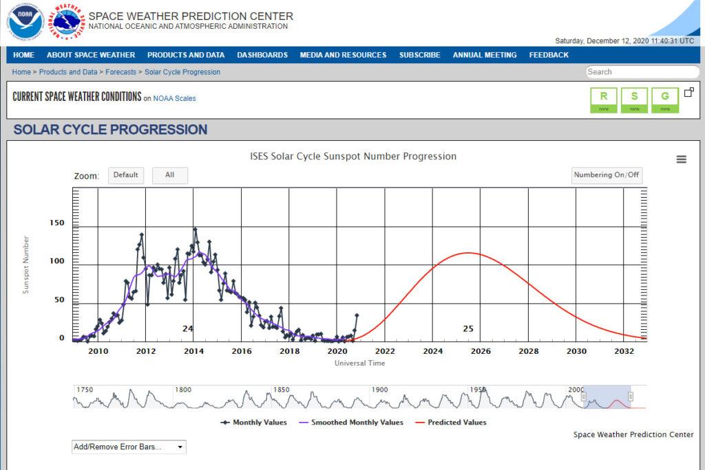 Solar Cycle Graph