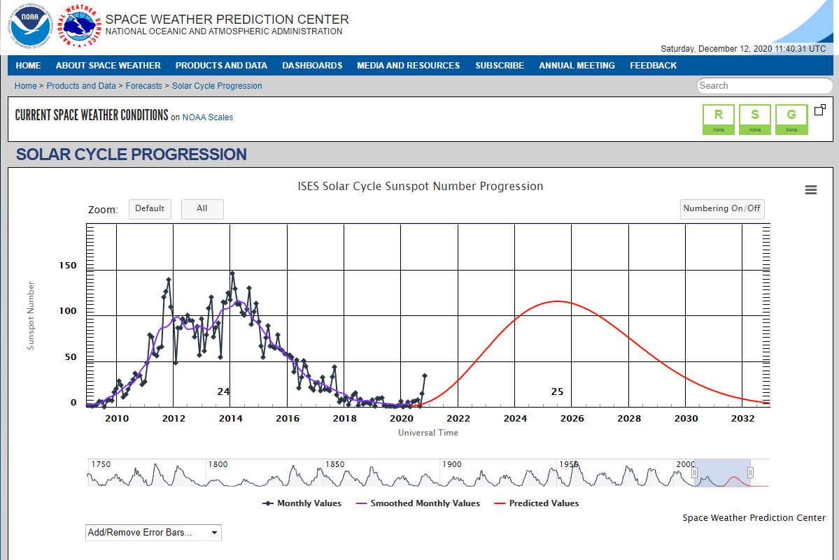 Solar Cycle Graph